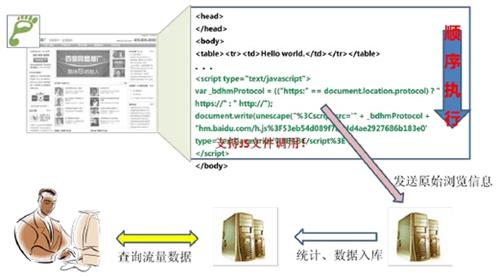 网站分析白皮书(站长版)