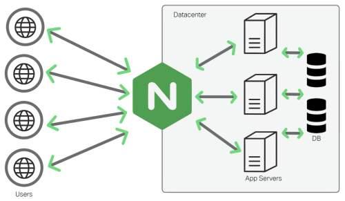 nginx反向代理, PHP获取客户端真实ip-99资源网