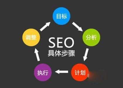 网站SEO优化的7个基本解决方案和步骤
