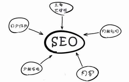 网站SEO优化,如何打造高质量内容引流量