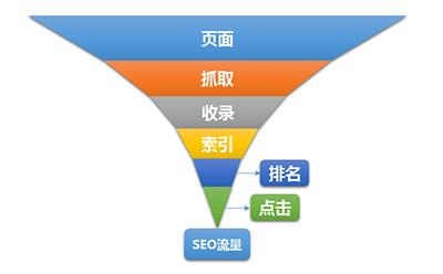影响SEO流量的六个关键因素