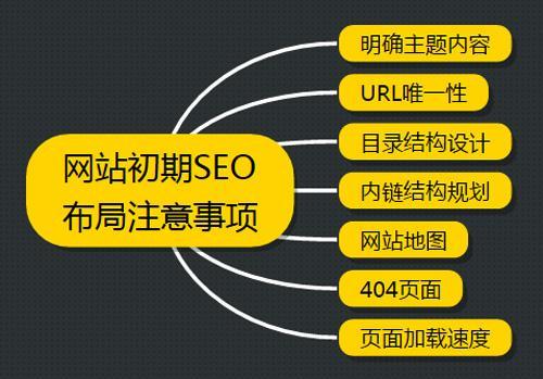 网站SEO优化的100个法则