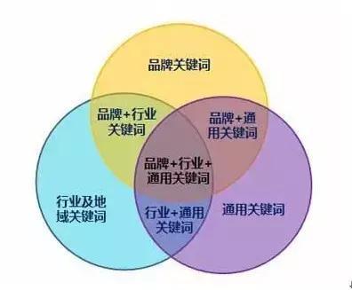 SEO关键词挖掘技巧!(超全)