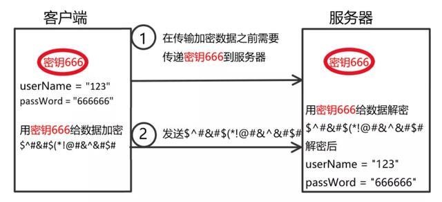 HTTP和HTTPS区别对比,HTTPS加密、解密及验证过程