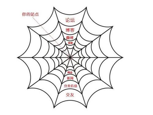 大连阡陌网:搜索引擎百度蜘蛛详解,百度蜘蛛IP分析