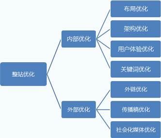 网站SEO站外优化的作用,SEO站外优化怎么做