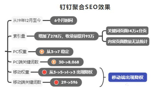 钉钉权3到权7,利用聚合页SEO快速提升网站权重