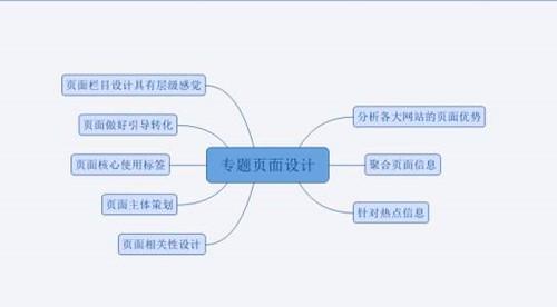 网站SEO聚合页优化干货,如何优化聚合页排名