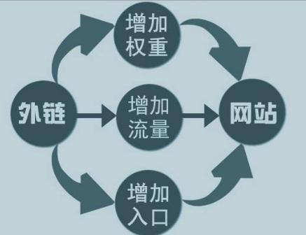 <a href=https://www.baizhu8.com/ target=_blank class=infotextkey>网站优化</a>:内页长尾关键词排名