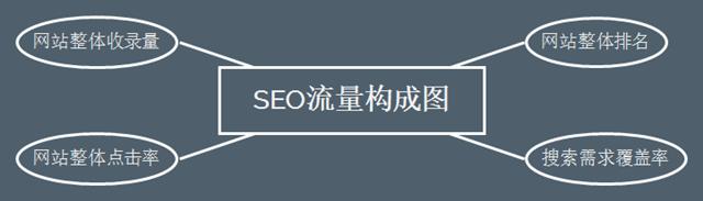 网站SEO搜索流量提升的4个关键点