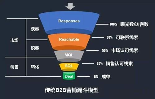 搜索引擎营销与B2B数字营销背后的逻辑