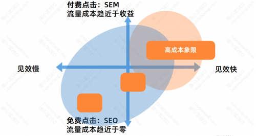 SEO流量分析:SEO的优势与劣势