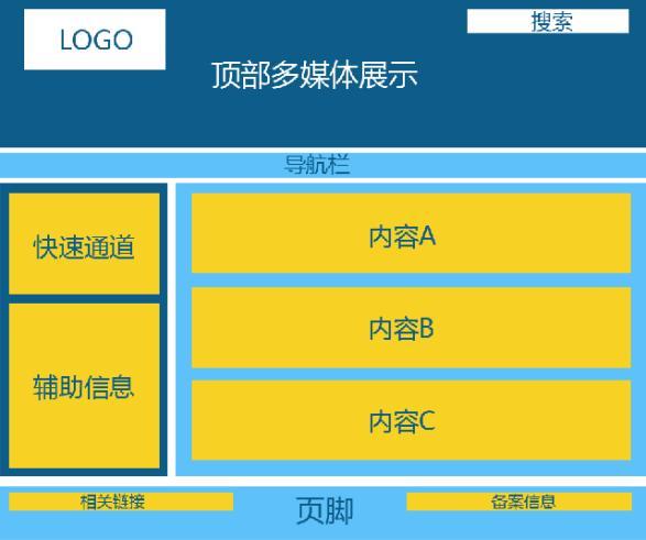 网站建设网站风格及框架规划,网页页面布局设计