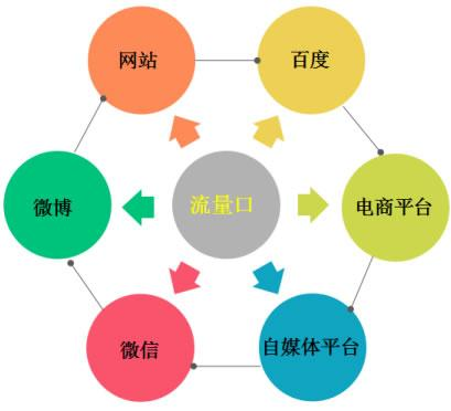 网站怎么引流推广?网络推广引流的基本模式