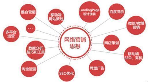 明确地认识网络营销,网络营销的15种基本方式