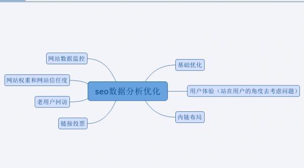 网站建设SEO必须掌握的10个基础知识