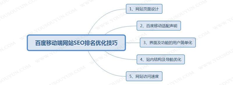 百度移动端网站SEO排名优化技巧