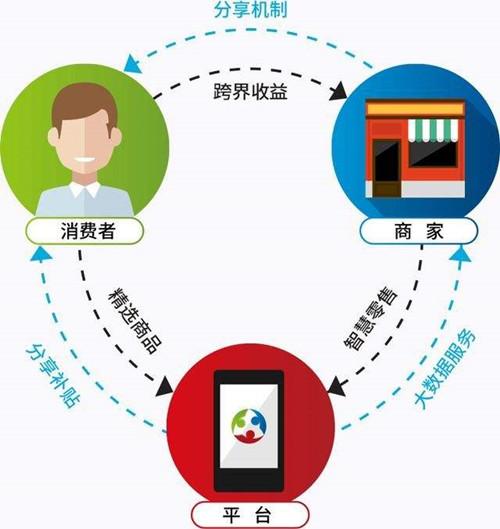电商客户资源,如何做私域流量转化 ?