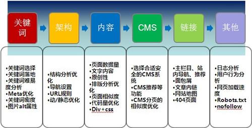网站SEO必须学会掌握的十二个基本数据分析